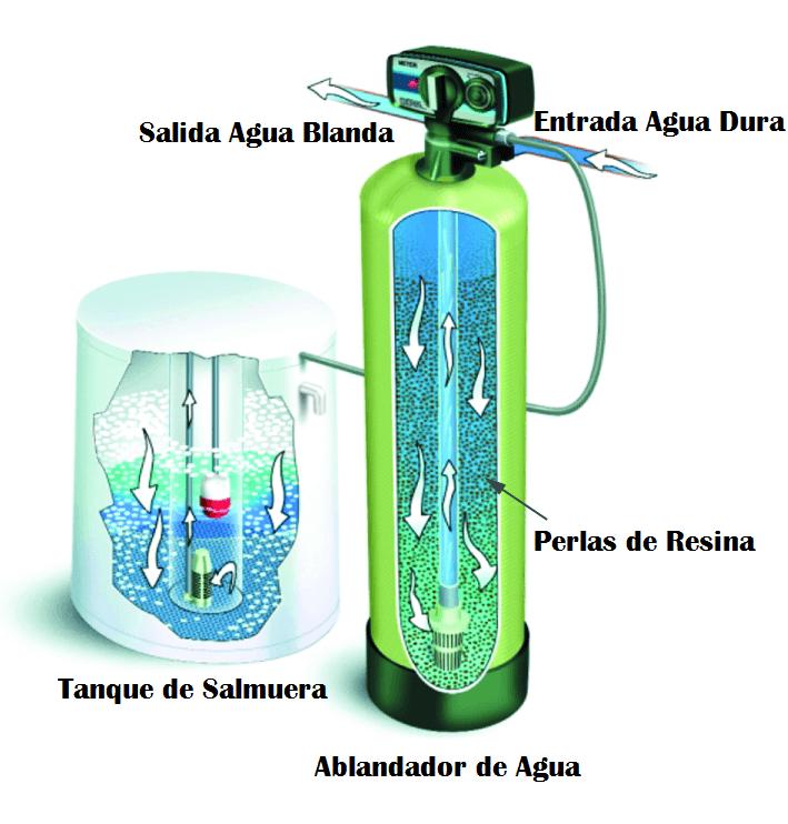 Suavizador de agua
