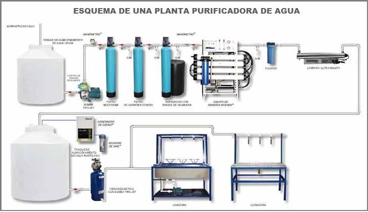 métodos de purificación del agua en una planta  purificadora