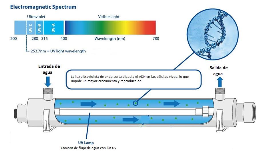 tecnología ultravioleta UV