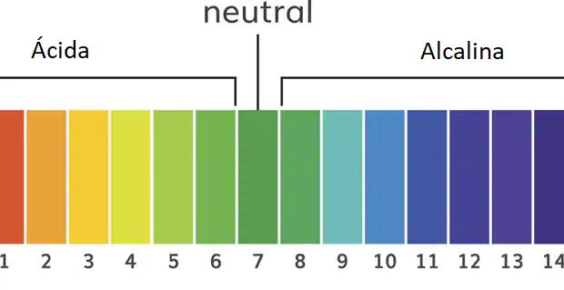 Tabla para medir el pH