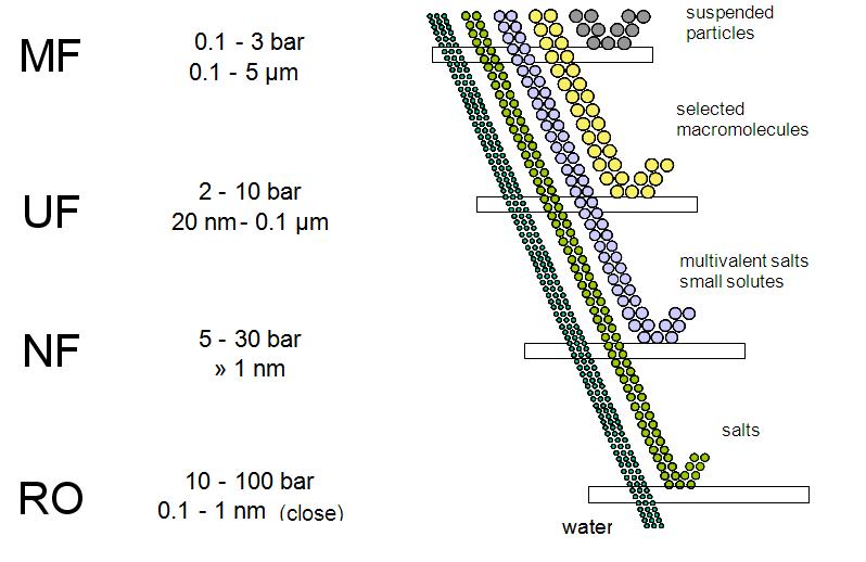 diagrama de microfiltracion