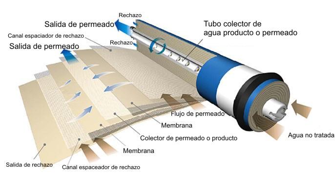 composición de una membrana de ósmosis inversa