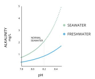 alcalinidad y el pH
