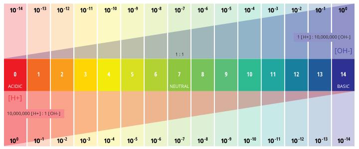 escala logarítmica de pH