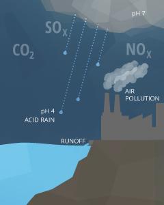 contaminacion de aire, suelo