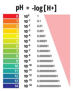 valores de pH